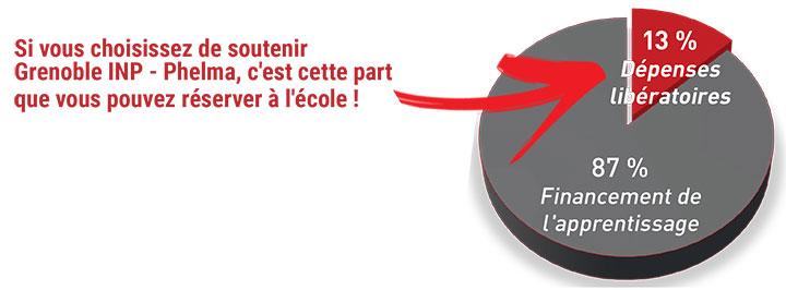 Grenoble INP-Phelma Taxe d'Apprentissage 2020